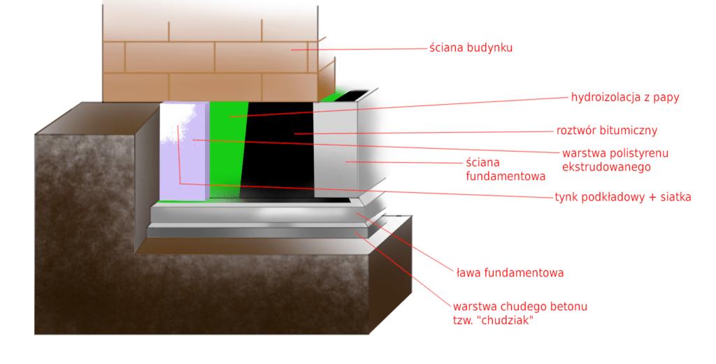 izolacaj fundamentów pozioma i pionowa